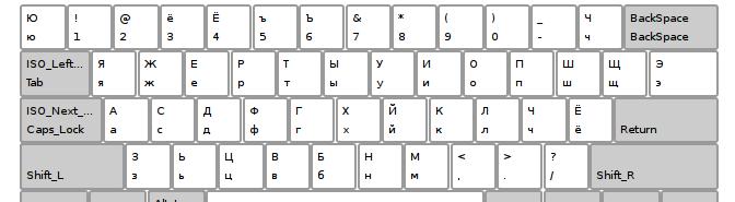 Russian Phonetic klaviatūros išdėstymas